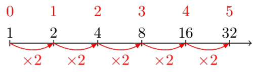 A number line starting from 1 with steps of x2